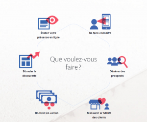 Exemples d'objectifs marketing Facebook