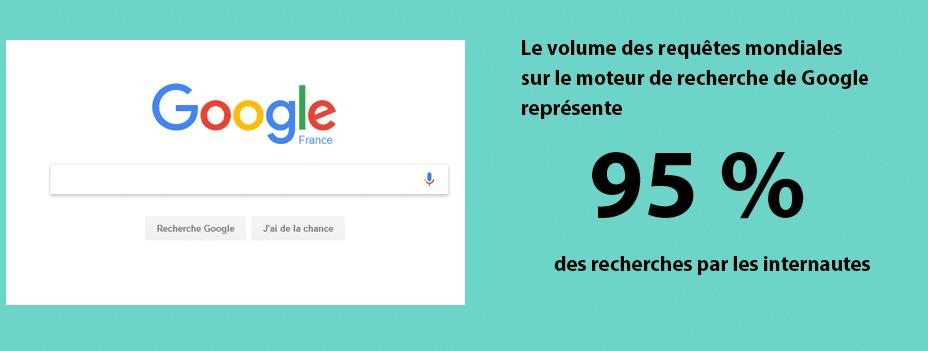 Google représente un volume de recherche de 95% dans le monde
